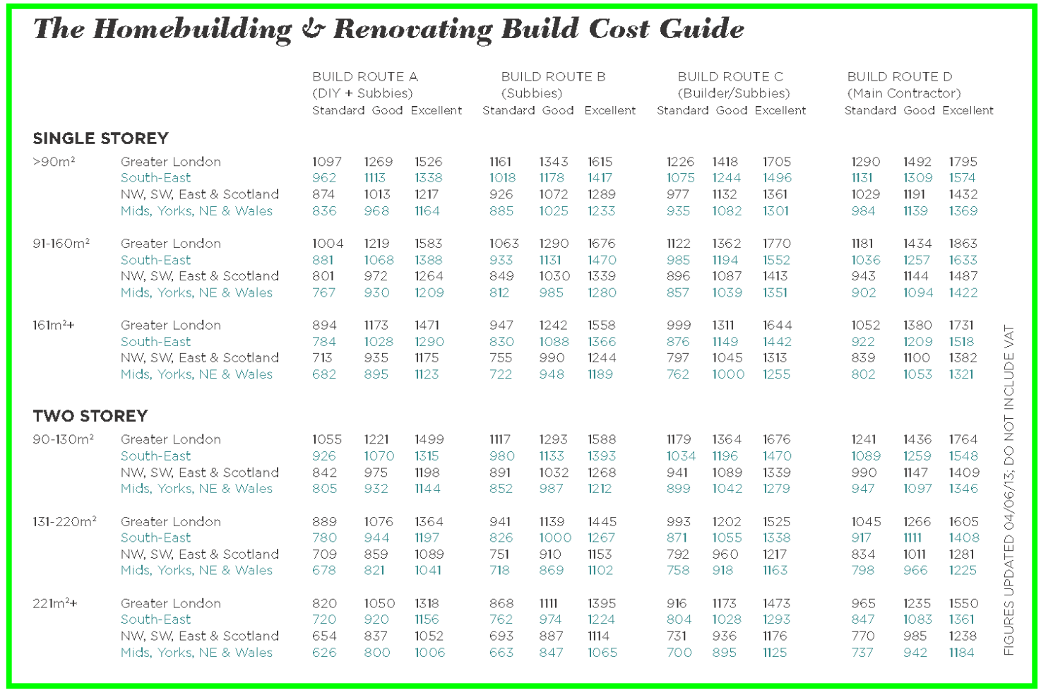 Self Build Costs Per Square Metre